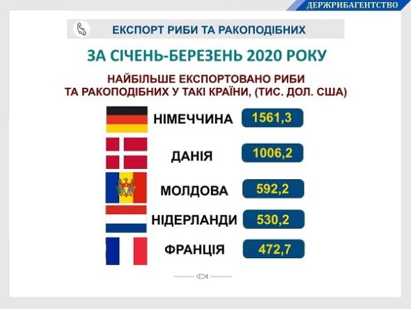 За I квартал 2020 року грошові надходження від експорту української риби та ракоподібних склали понад 5,8 млн дол. США, - Держрибагентство